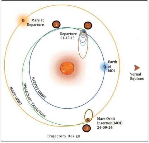 ஹோமன் மாற்றல் பாதை... ( நன்றி: http://www.isro.org/mars/images/trajectory-design1.jpg)